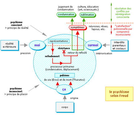 Culpabilité inconsciente Psychologie